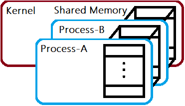 linux shared memory